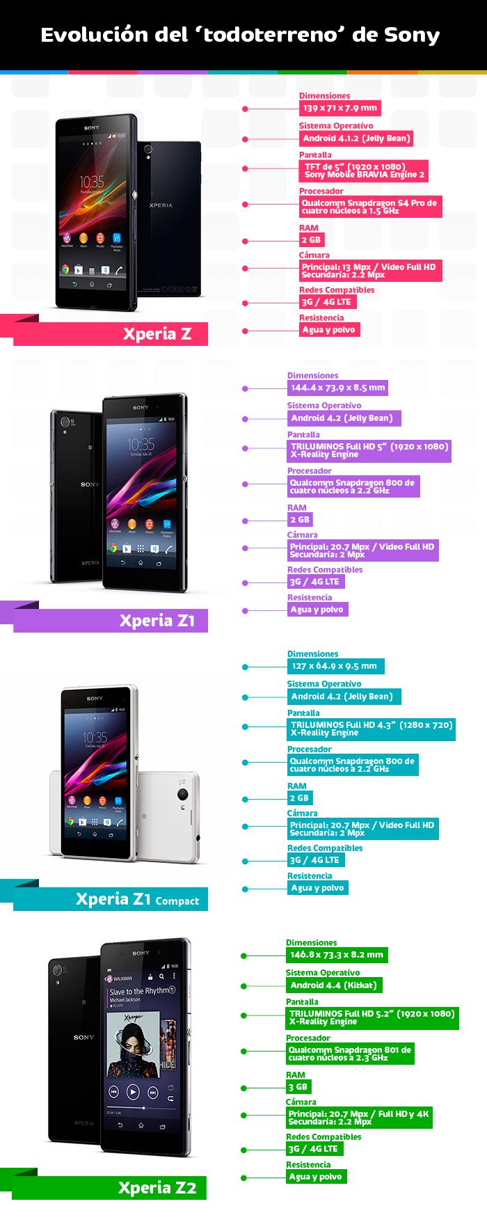 Familia Sony Xperia Z