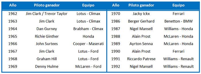 F1 tabla