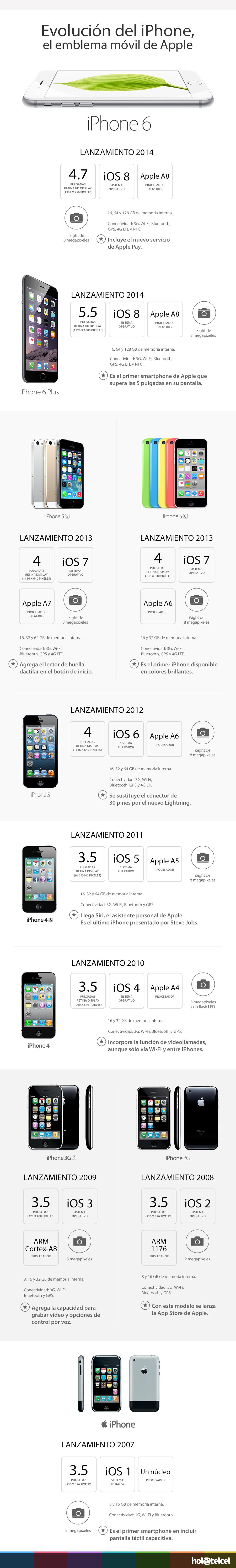 Infografía de la evolución del iPhone