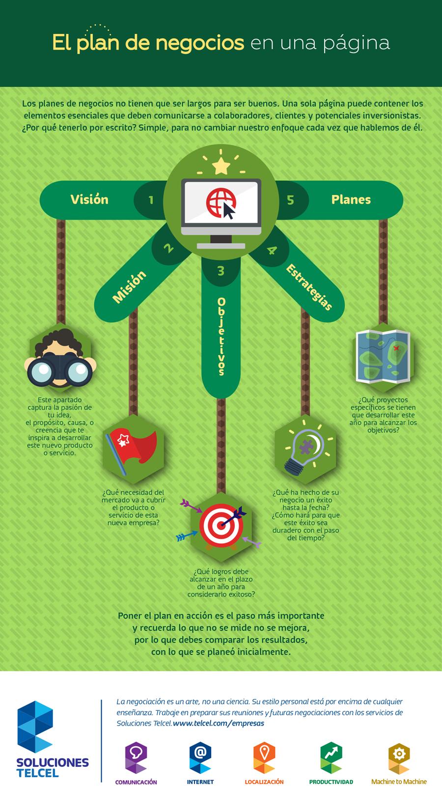 Infografia: plan de negocios