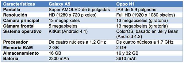 galaxy-a5-vs-oppo-n1-tabla-ok