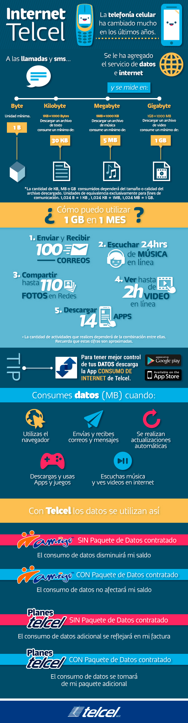 infografía-internet-Telcel