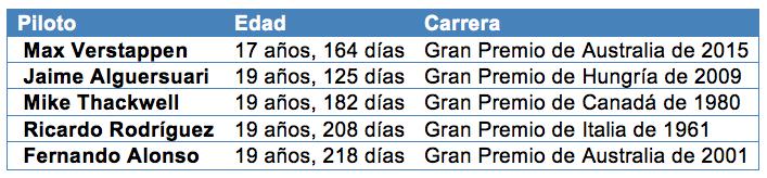 f1 tabla 1