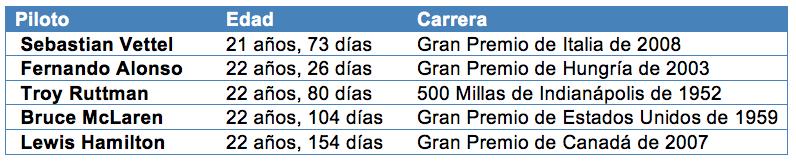 f1 tabla 2