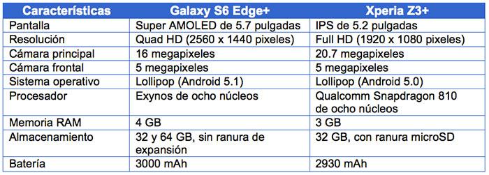galaxy-s6-edge-plus-vs-xperia-z3-plus-tabla
