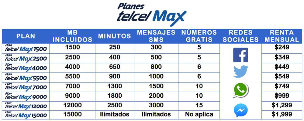 Planes Telcel Max