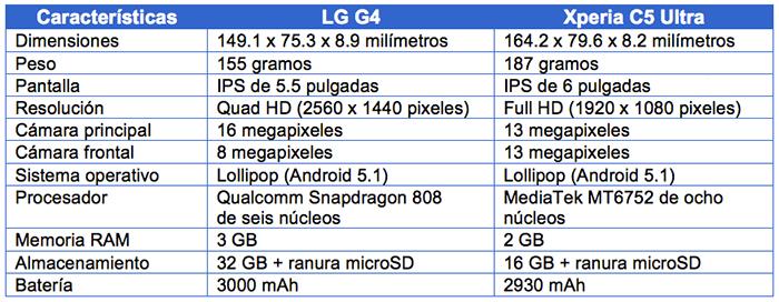 tabla-LG-G4-vs-Xperia-C5-Ultra