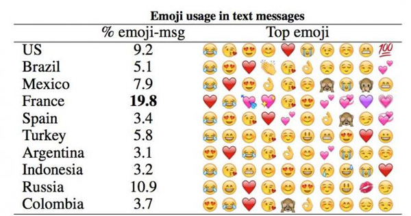 El estudio indica que existen algunas diferencias culturales en el uso de estos símbolos. (Foto: global.umich.edu)