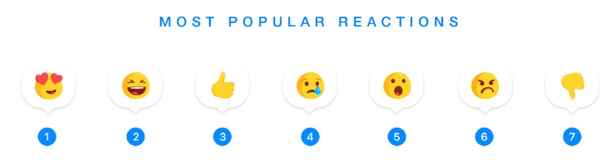 reacciones Facebook Messenger