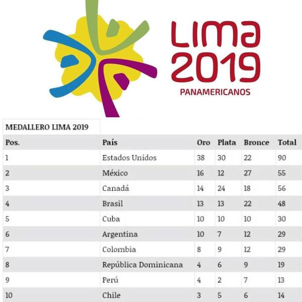 medallero panamericanos
