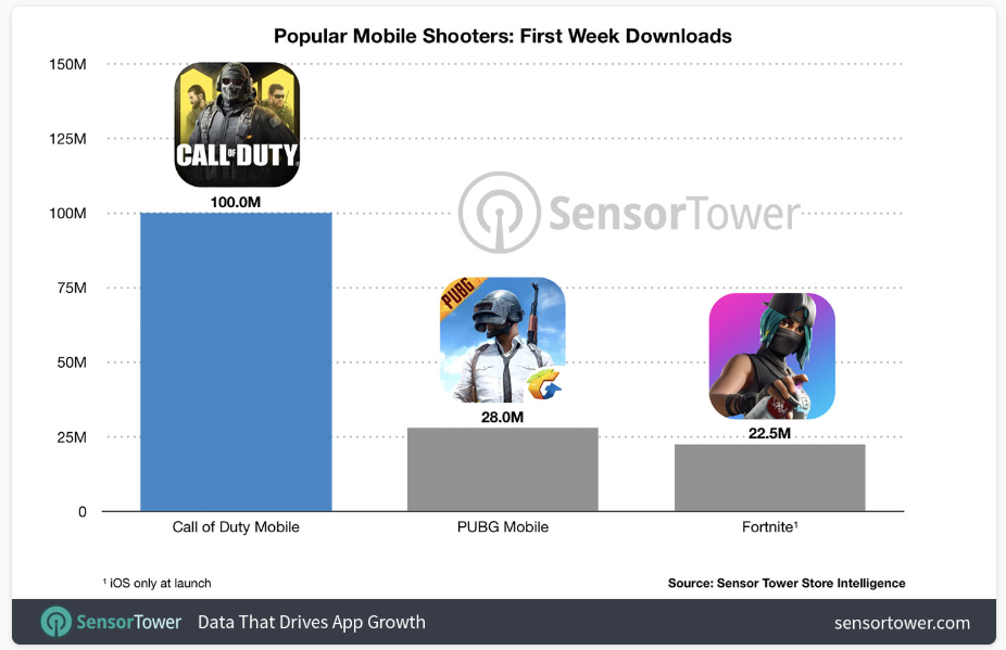 Call of Duty récord mundial