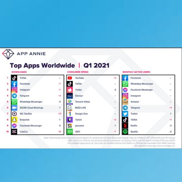 Top Apps Worldwide 2021 apps más descargadas del 2021