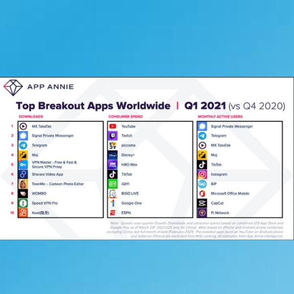 Apps nuevas que han crecido durante el primer trimestre del 2021. Top Breakout Apps Worldwide.