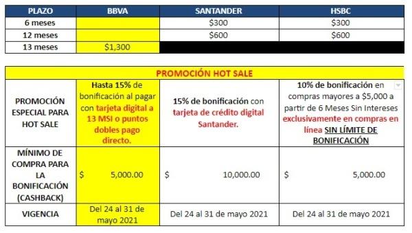 Oferta BBVA Bancomer Hasta 15% de bonificación al pagar con Tarjeta digital (TELCEL aplica sólo con 13 MSI). Consulta Términos y Condiciones en www.bbva.mx/hotsale