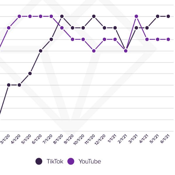 Gráfica sobre audiencia de TikTok y YouTube - Blog Hola Telcel